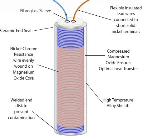 Cartridge Heater Element   Elmatic