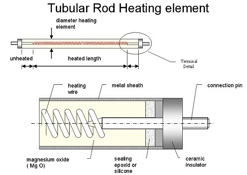 Tubular Rod Heating Element | Elmatic